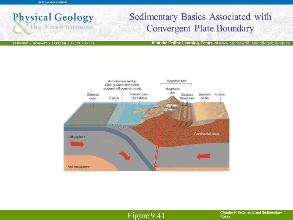 Chapter 9: Sediments and Sedimentary Rocks Visit the Online Learning Centre at www.mcgrawhill.ca/college/plummerwww.mcgrawhill.ca/college/plummer Sedimentary Basics Associated with Convergent Plate Boundary Figure 9.41