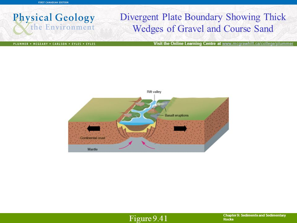 Chapter 9: Sediments and Sedimentary Rocks Visit the Online Learning Centre at www.mcgrawhill.ca/college/plummerwww.mcgrawhill.ca/college/plummer Dive