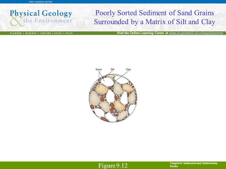 Chapter 9: Sediments and Sedimentary Rocks Visit the Online Learning Centre at www.mcgrawhill.ca/college/plummerwww.mcgrawhill.ca/college/plummer Poorly Sorted Sediment of Sand Grains Surrounded by a Matrix of Silt and Clay Figure 9.12