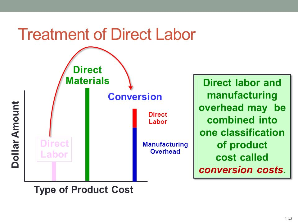 4-13 Treatment of Direct Labor Type of Product Cost Dollar Amount Conversion Direct labor and manufacturing overhead may be combined into one classifi
