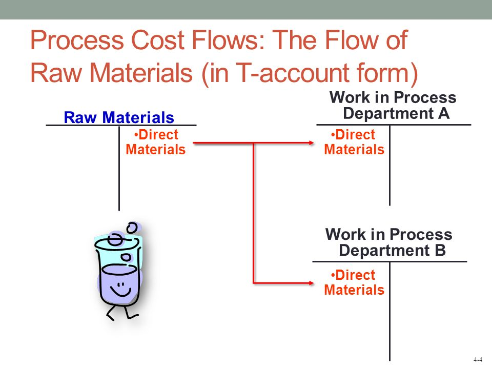 4-4 Raw Materials Process Cost Flows: The Flow of Raw Materials (in T-account form) Work in Process Department B Work in Process Department A Direct M