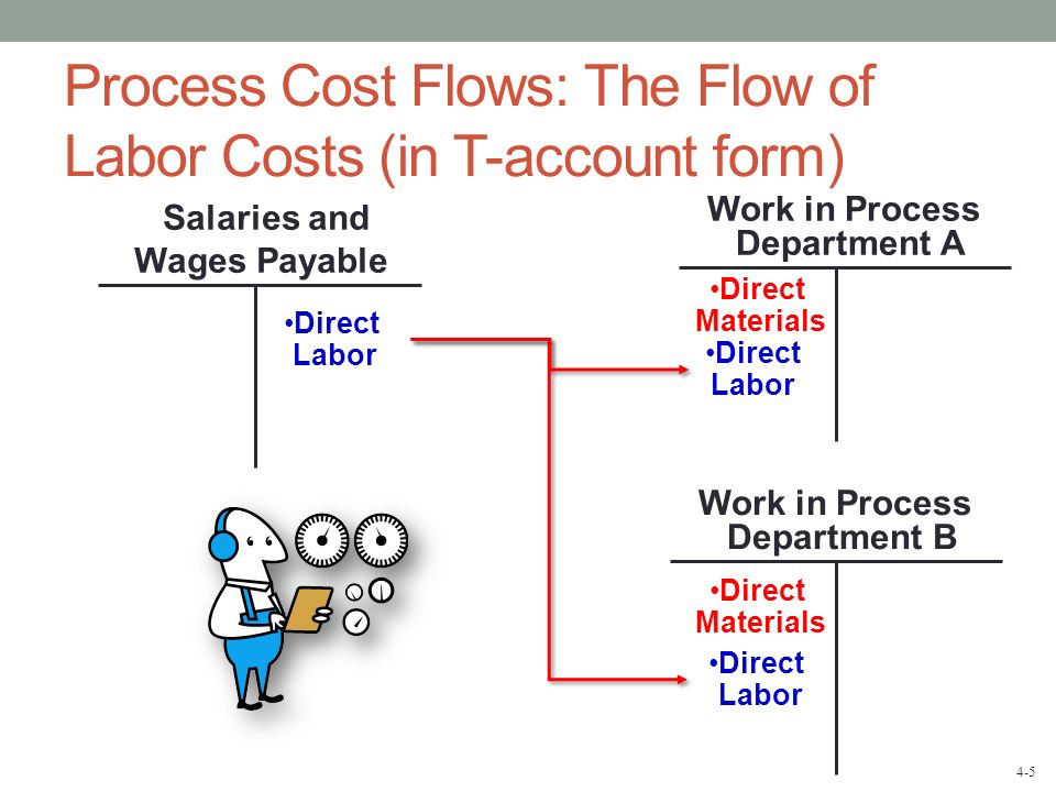4-6 Process Cost Flows: The Flow of Manufacturing Overhead Costs (in T-account form) Work in Process Department B Work in Process Department A Manufacturing Overhead Overhead Applied to Work in Process Applied Overhead Direct Labor Direct Materials Direct Labor Direct Materials Actual Overhead