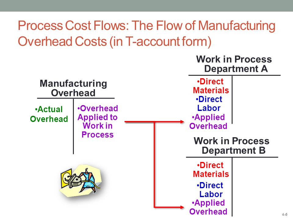 4-6 Process Cost Flows: The Flow of Manufacturing Overhead Costs (in T-account form) Work in Process Department B Work in Process Department A Manufac