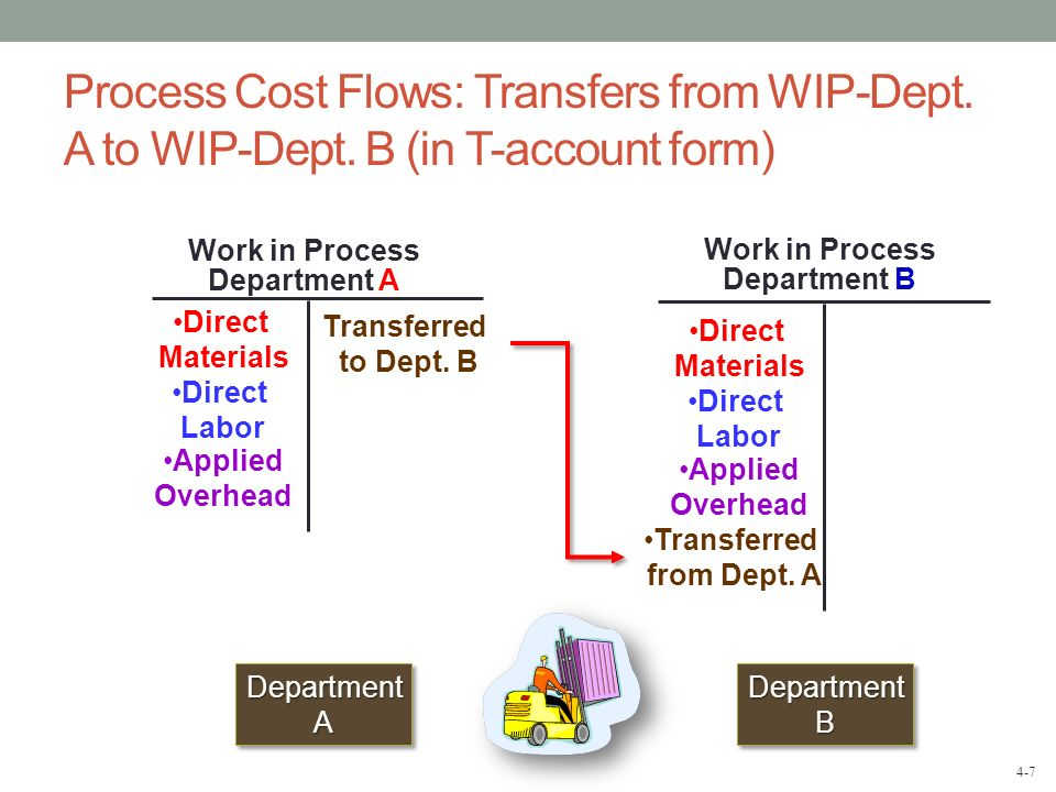 4-8 Finished Goods Process Cost Flows: Transfers from WIP-Dept.