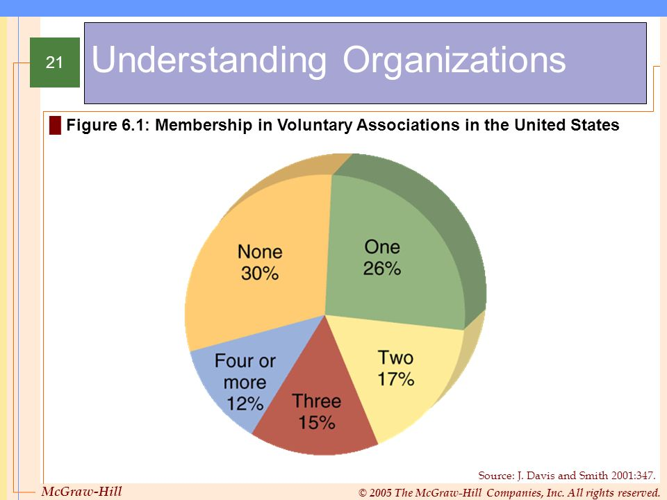 McGraw-Hill © 2005 The McGraw-Hill Companies, Inc. All rights reserved. 21 Understanding Organizations Figure 6.1: Membership in Voluntary Association