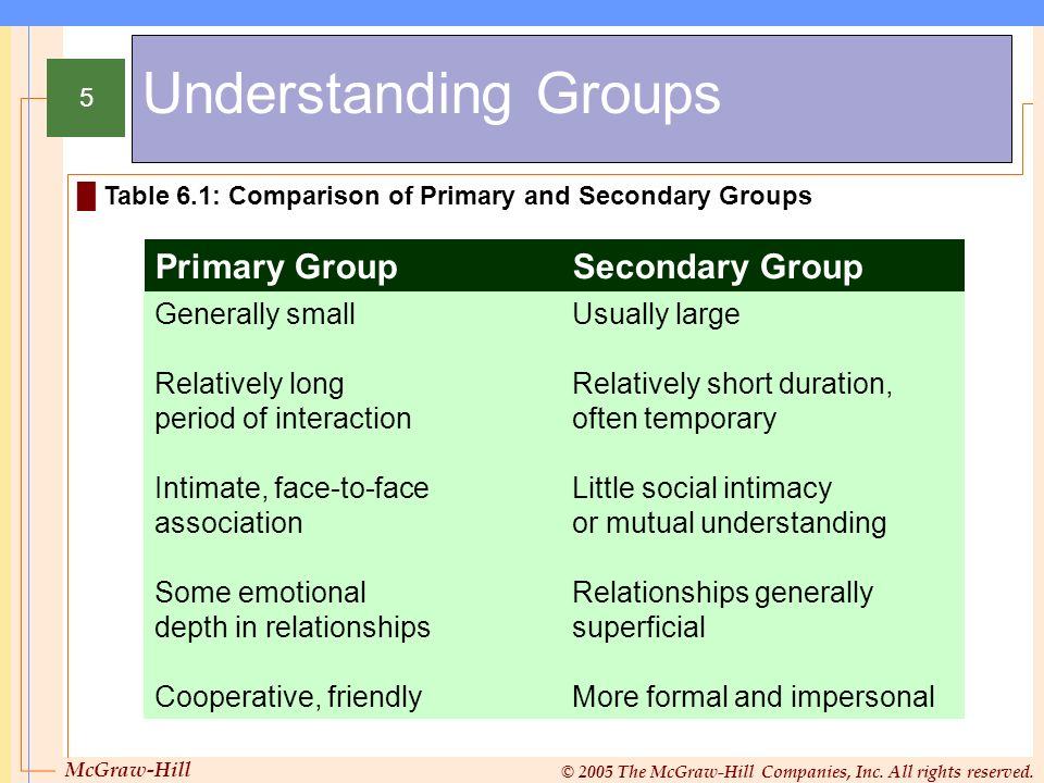 McGraw-Hill © 2005 The McGraw-Hill Companies, Inc. All rights reserved. 5 Understanding Groups Table 6.1: Comparison of Primary and Secondary Groups G