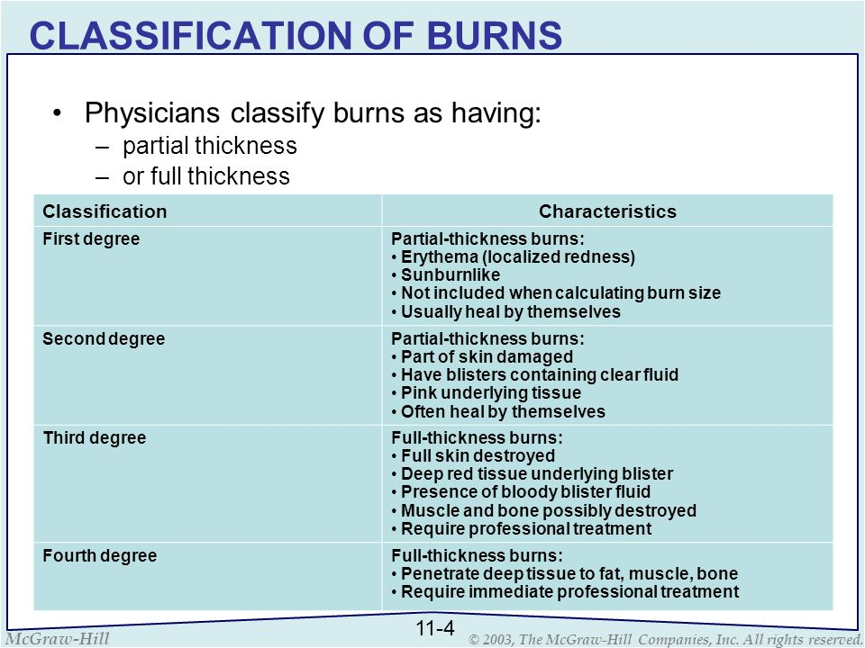 McGraw-Hill © 2003, The McGraw-Hill Companies, Inc. All rights reserved. CLASSIFICATION OF BURNS Physicians classify burns as having: –partial thickne