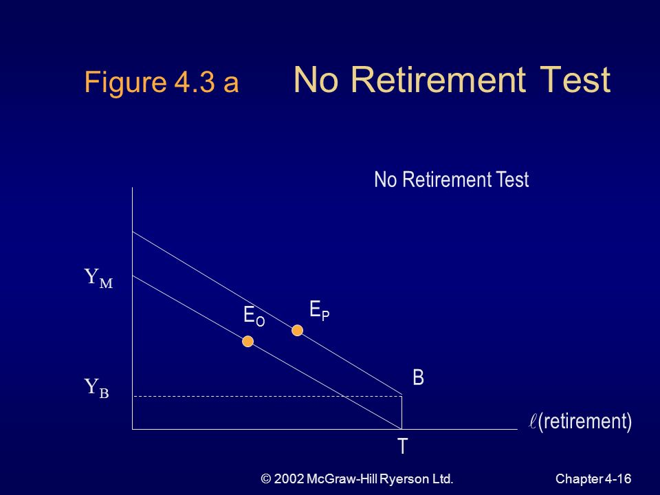 © 2002 McGraw-Hill Ryerson Ltd.Chapter 4-15 Retirement Theoretical Determinants of Retirement mandatory age wealth and earnings health and the nature of work and the family pension plans