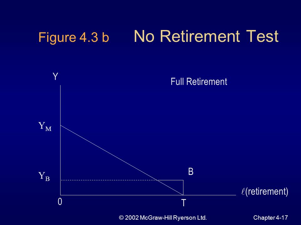© 2002 McGraw-Hill Ryerson Ltd.Chapter 4-16 Figure 4.3 a No Retirement Test YMYM YBYB EPEP EOEO B T No Retirement Test (retirement)