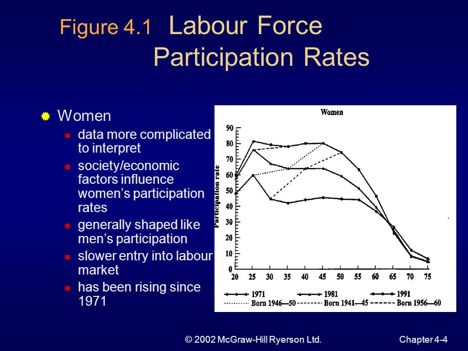 © 2002 McGraw-Hill Ryerson Ltd.Chapter 4-3 Figure 4.1 Labour Force Participation Profiles Men participation increases in twenties peak at declining at retirement age participation of older men has declined since 1971