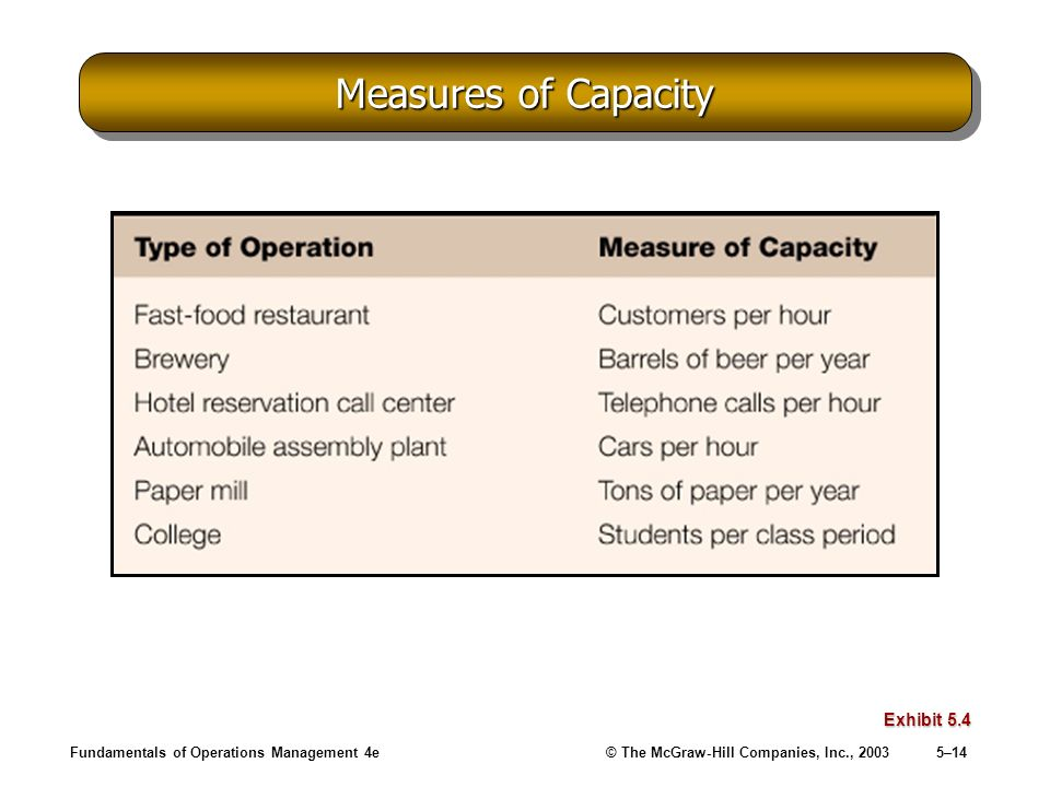 Fundamentals of Operations Management 4e© The McGraw-Hill Companies, Inc., 20035–14 Measures of Capacity Exhibit 5.4