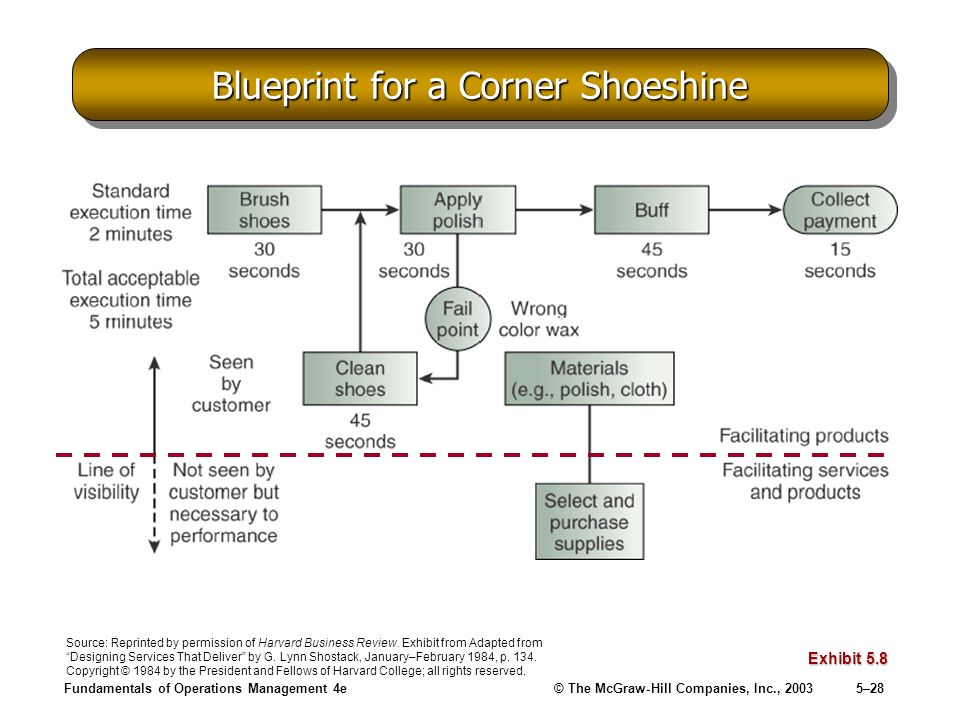 Fundamentals of Operations Management 4e© The McGraw-Hill Companies, Inc., 20035–28 Blueprint for a Corner Shoeshine Exhibit 5.8 Source: Reprinted by