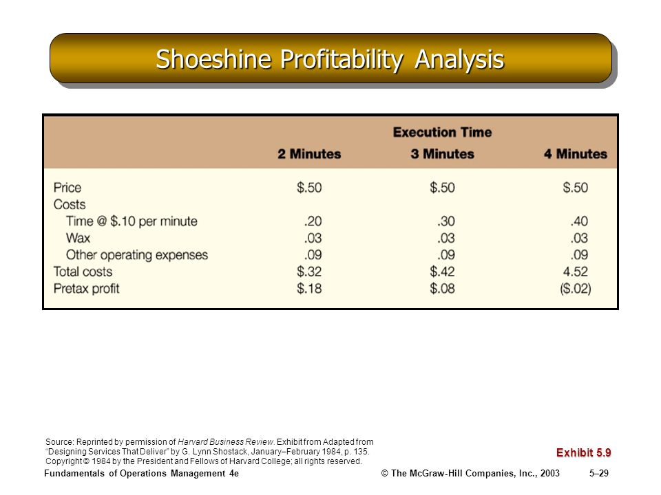 Fundamentals of Operations Management 4e© The McGraw-Hill Companies, Inc., 20035–29 Shoeshine Profitability Analysis Exhibit 5.9 Source: Reprinted by