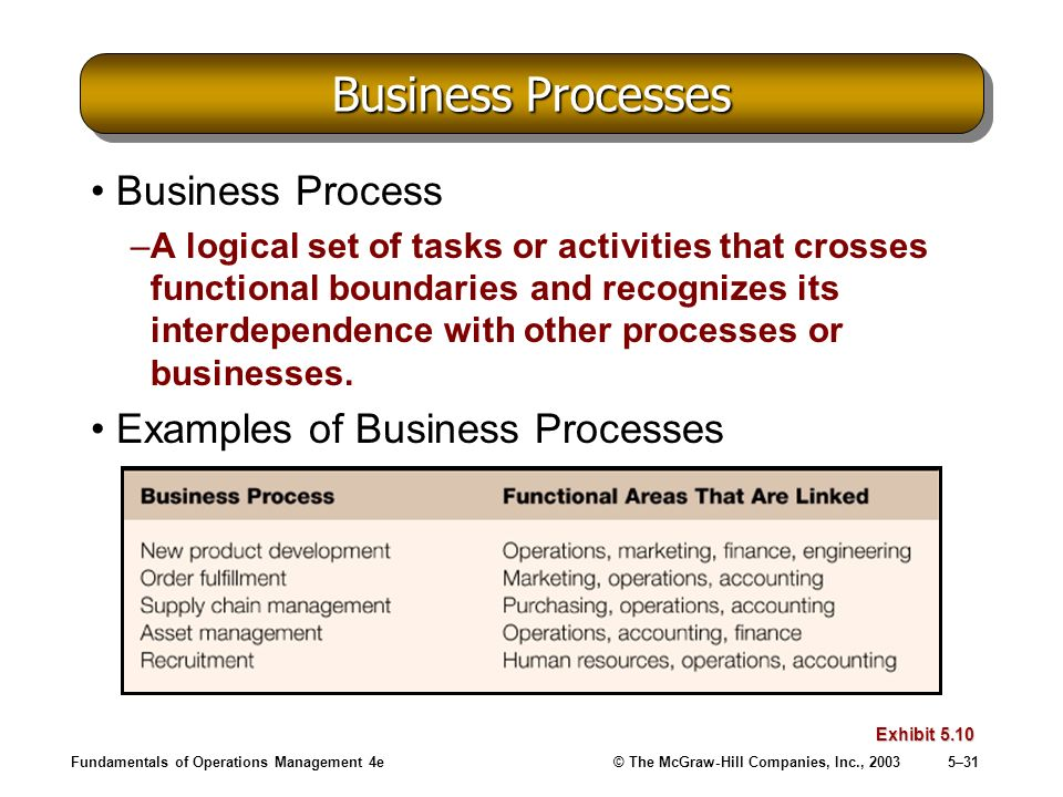 Fundamentals of Operations Management 4e© The McGraw-Hill Companies, Inc., 20035–31 Business Processes Business Process –A logical set of tasks or act