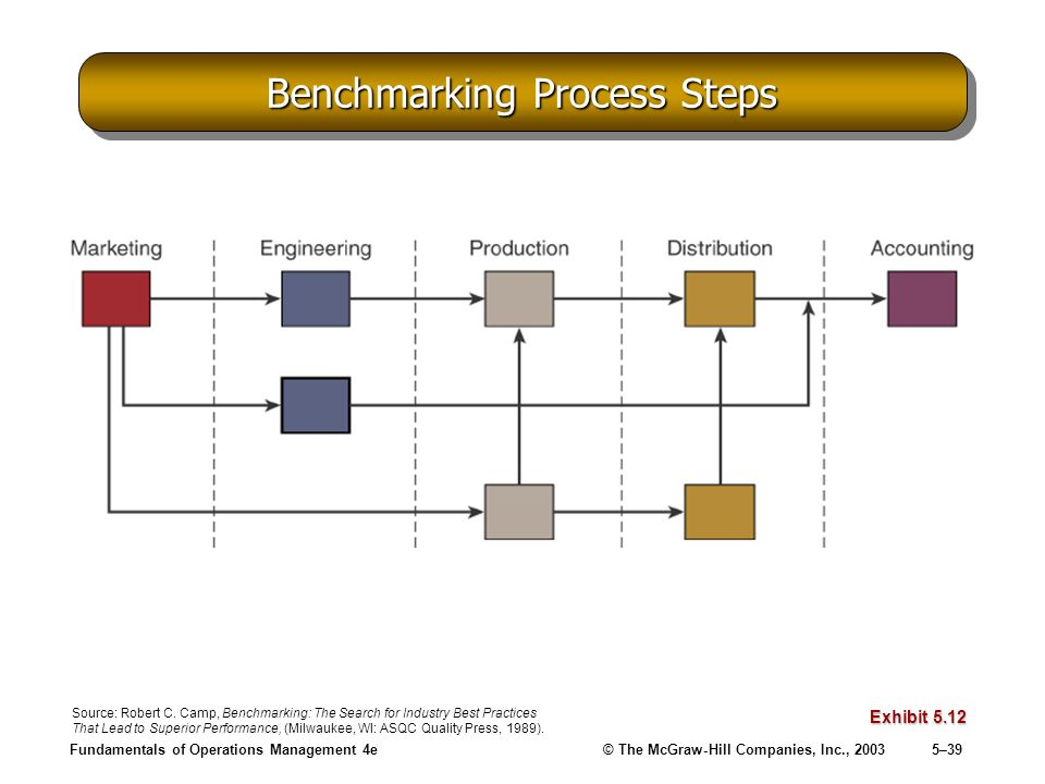 Fundamentals of Operations Management 4e© The McGraw-Hill Companies, Inc., 20035–39 Benchmarking Process Steps Exhibit 5.12 Source: Robert C. Camp, Be