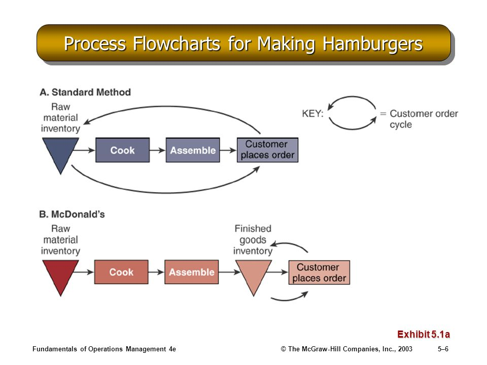 Fundamentals of Operations Management 4e© The McGraw-Hill Companies, Inc., 20035–6 Process Flowcharts for Making Hamburgers Exhibit 5.1a