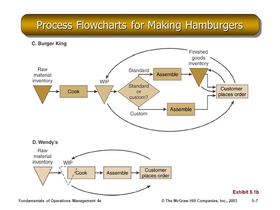 Fundamentals of Operations Management 4e© The McGraw-Hill Companies, Inc., 20035–7 Process Flowcharts for Making Hamburgers Exhibit 5.1b