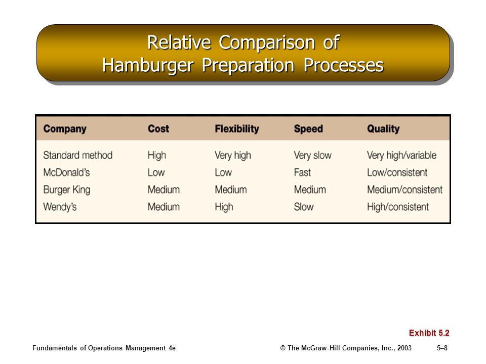 Fundamentals of Operations Management 4e© The McGraw-Hill Companies, Inc., 20035–39 Benchmarking Process Steps Exhibit 5.12 Source: Robert C.