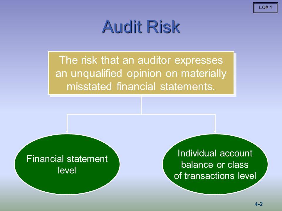 The Audit Risk Model Audit Risk = IR × CR × DR Inherent risk and control risk: Risk of material misstatement Nonsampling risk Sampling risk Detection risk: Risk that auditor will not detect misstatements Inappropriate audit procedure Fail to detect when using appropriate audit procedure Misinterpreting audit results LO# 2 4-3