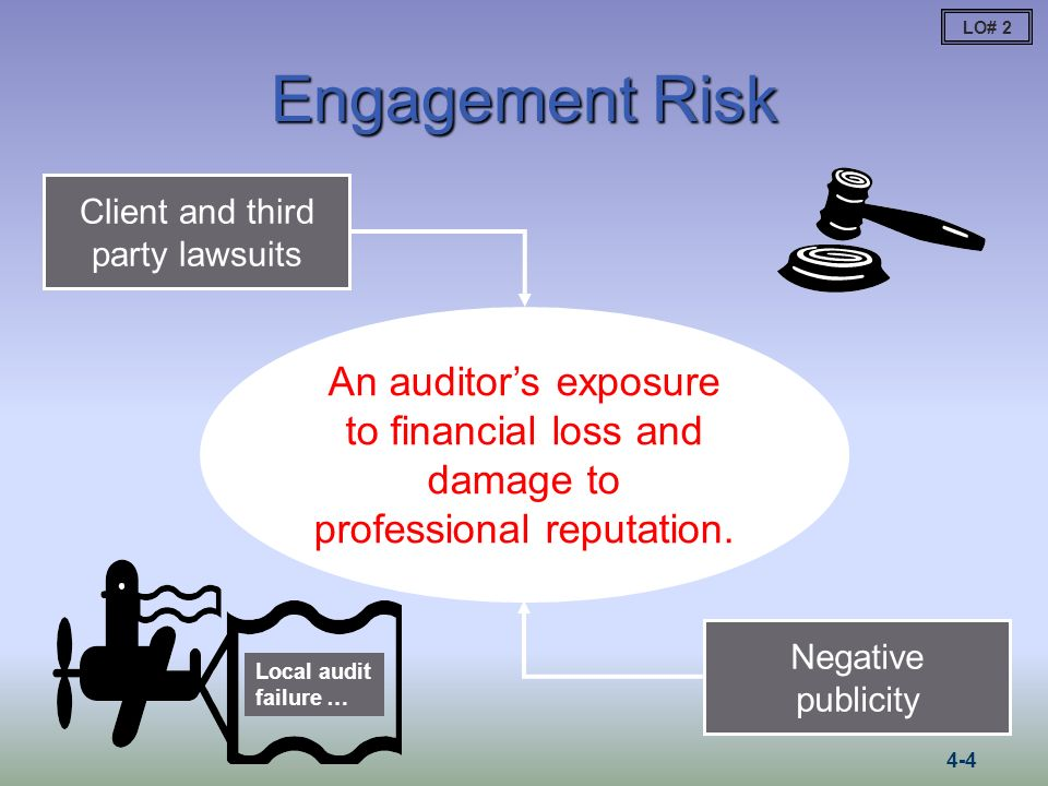 Using the Audit Risk Model Set a planned level of audit risk such that an opinion can be issued on the financial statements.