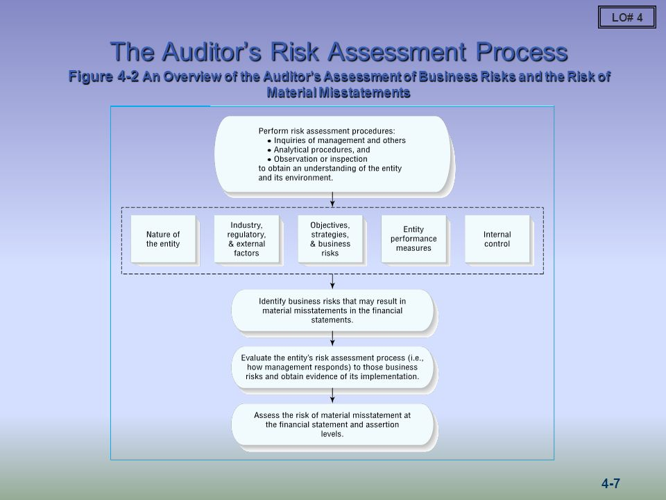 The Auditors Risk Assessment Process Figure 4-2 An Overview of the Auditors Assessment of Business Risks and the Risk of Material Misstatements LO# 4