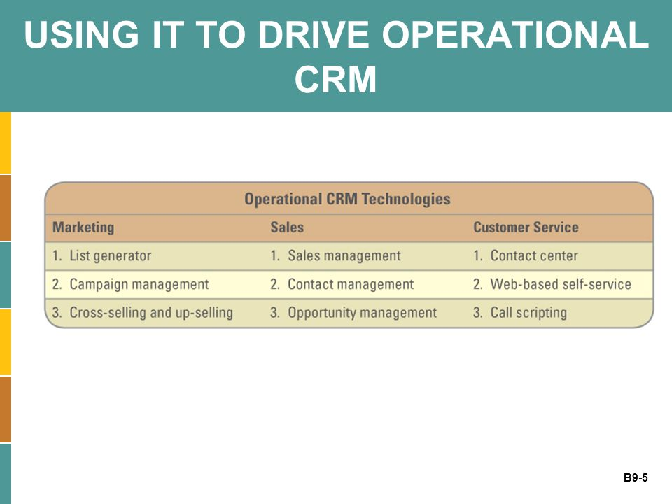B9-6 MARKETING AND OPERATIONAL CRM Three marketing operational CRM technologies: 1.List generator – compiles customer information from a variety of sources and segment the information for different marketing campaigns 2.Campaign management system – guides users through marketing campaigns 3.Cross-selling and up-selling Cross-selling – selling additional products or services Up-selling – increasing the value of the sale