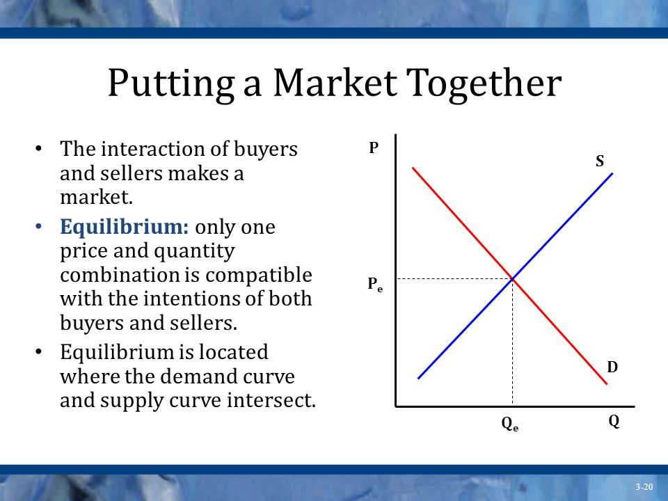 3-20 Putting a Market Together The interaction of buyers and sellers makes a market.