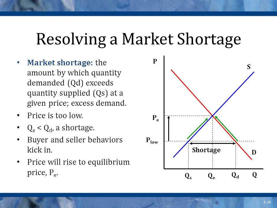 3-24 Resolving a Market Shortage Market shortage: the amount by which quantity demanded (Qd) exceeds quantity supplied (Qs) at a given price; excess demand.