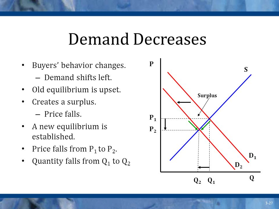 3-27 Demand Decreases Buyers behavior changes.– Demand shifts left.