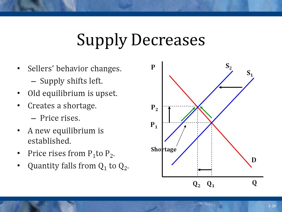 3-29 Supply Decreases Sellers behavior changes.– Supply shifts left.