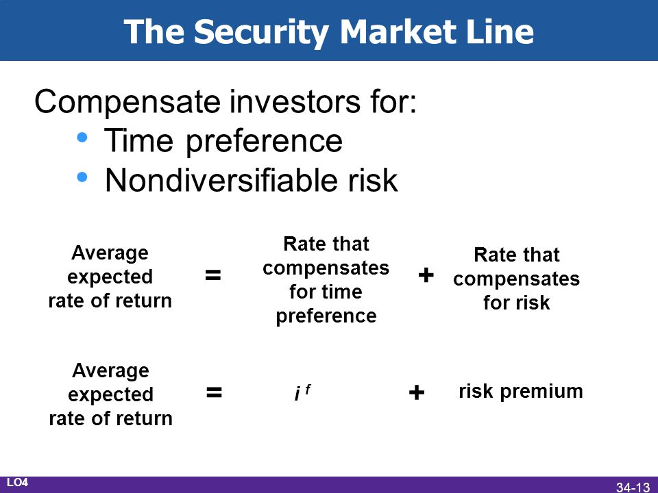 The Security Market Line Average expected rate of return = Rate that compensates for time preference + Rate that compensates for risk Compensate investors for: Time preference Nondiversifiable risk Average expected rate of return = i f + risk premium LO4 34-13