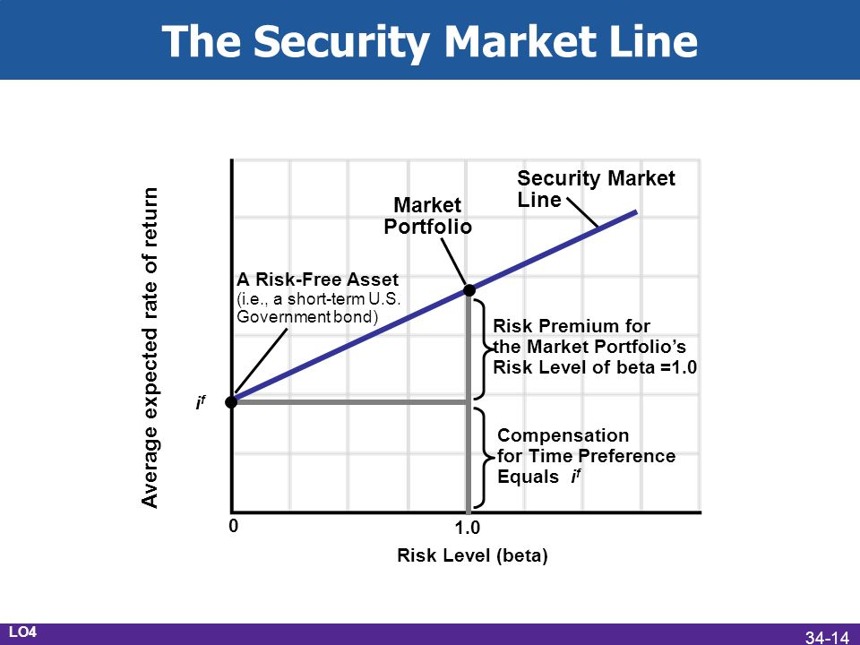 The Security Market Line LO4 Security Market Line Market Portfolio i f Average expected rate of return Risk Level (beta) 0 1.0 Compensation for Time Preference Equals i f Risk Premium for the Market Portfolios Risk Level of beta =1.0 A Risk-Free Asset (i.e., a short-term U.S.