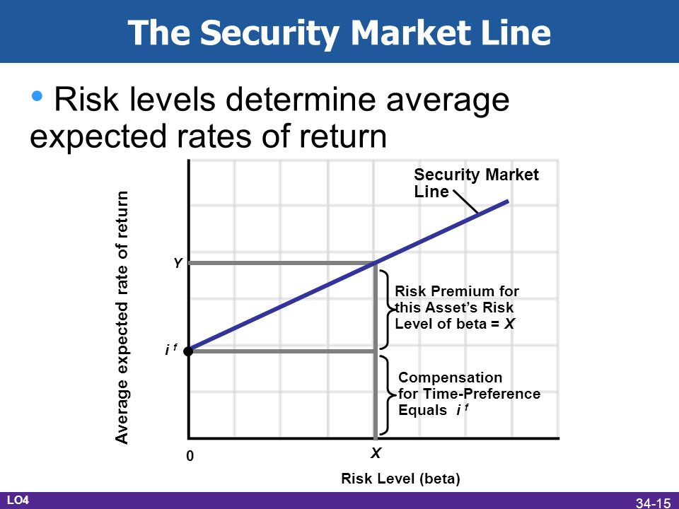 The Security Market Line Risk levels determine average expected rates of return LO4 Security Market Line i f Average expected rate of return Risk Level (beta) 0 X Compensation for Time-Preference Equals i f Risk Premium for this Assets Risk Level of beta = X Y 34-15