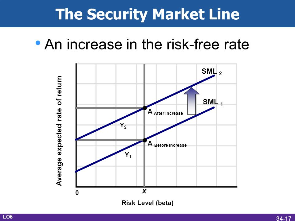 The Security Market Line SML 1 Average expected rate of return Risk Level (beta) 0 X An increase in the risk-free rate A Before Increase A After Increase SML 2 Y1Y1 LO5 Y2Y2 34-17