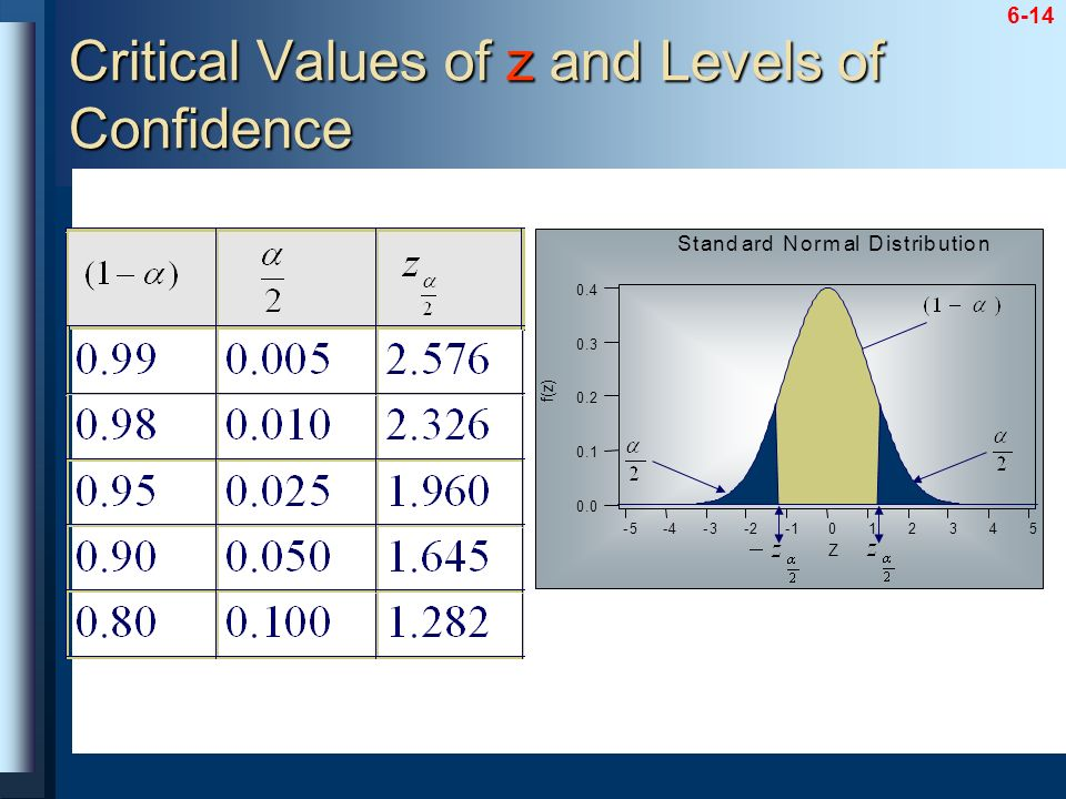 6-14 Critical Values of z and Levels of Confidence 543210-1-2-3-4-5 0.4 0.3 0.2 0.1 0.0 Z f ( z ) Standard Normal Distribution