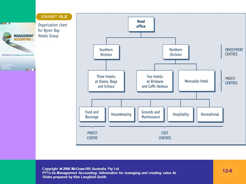 Copyright 2006 McGraw-Hill Australia Pty Ltd PPTs t/a Management Accounting: Information for managing and creating value 4e Slides prepared by Kim Langfield-Smith 12-6