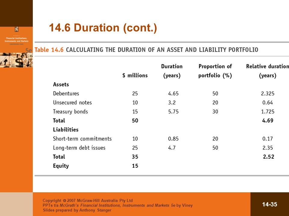 Copyright 2007 McGraw-Hill Australia Pty Ltd PPTs t/a McGraths Financial Institutions, Instruments and Markets 5e by Viney Slides prepared by Anthony Stanger Duration (cont.)