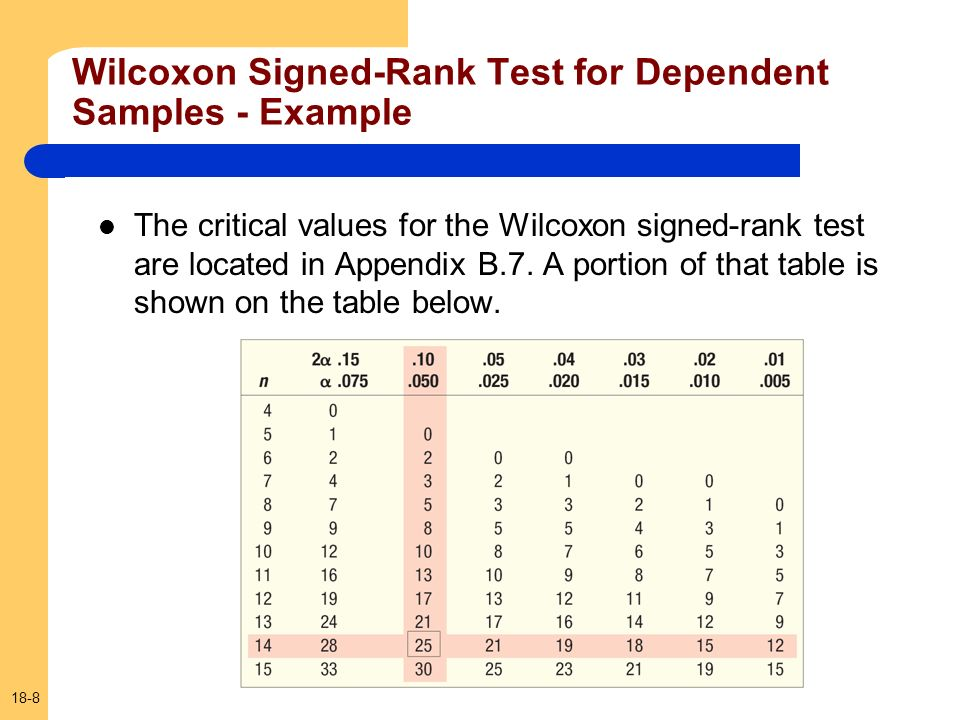 18-8 The critical values for the Wilcoxon signed-rank test are located in Appendix B.7. A portion of that table is shown on the table below. Wilcoxon
