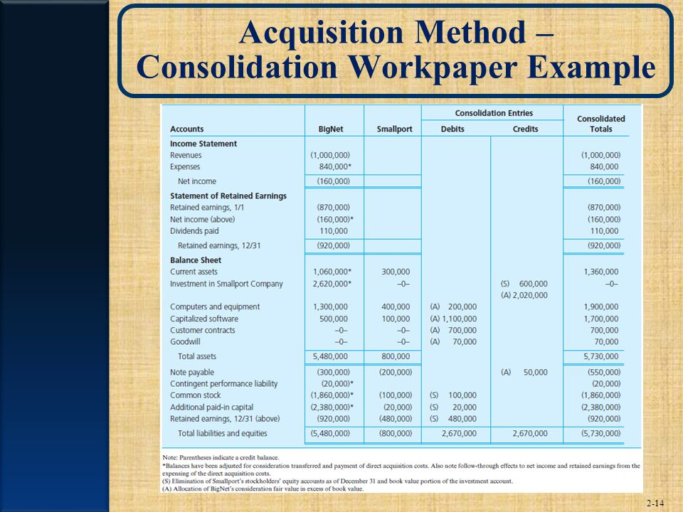 2-14 Acquisition Method – Consolidation Workpaper Example