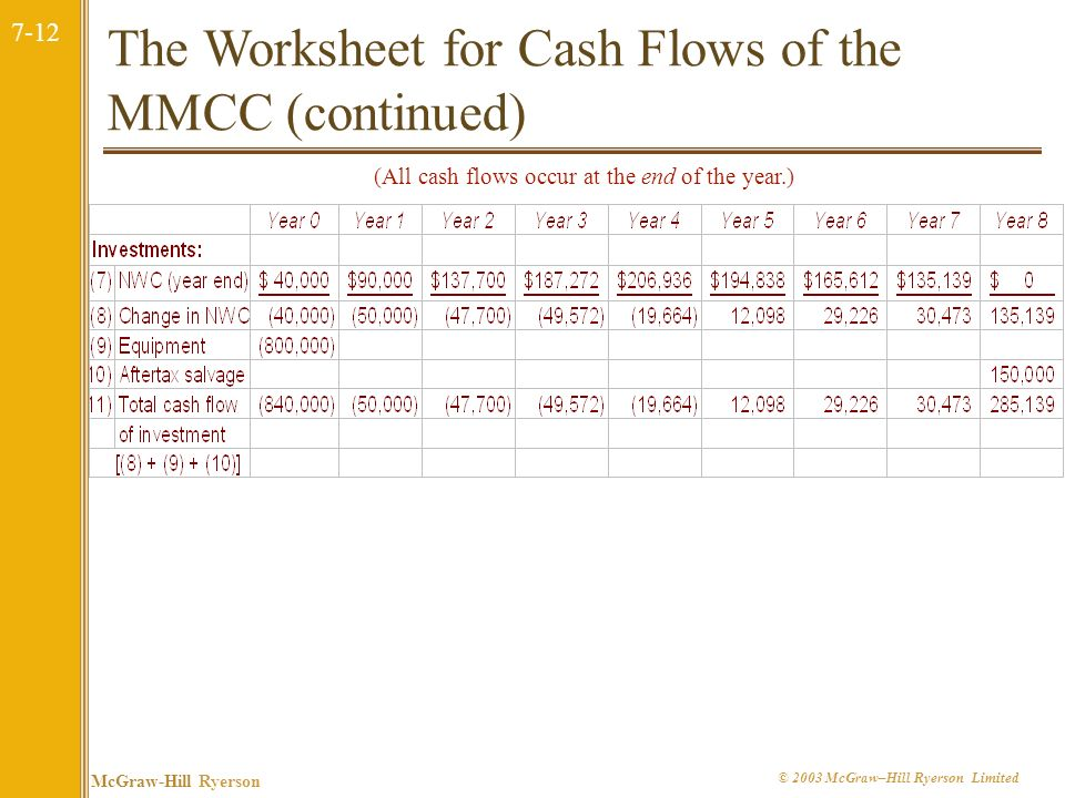 7-12 McGraw-Hill Ryerson © 2003 McGraw–Hill Ryerson Limited The Worksheet for Cash Flows of the MMCC (continued) (All cash flows occur at the end of the year.)