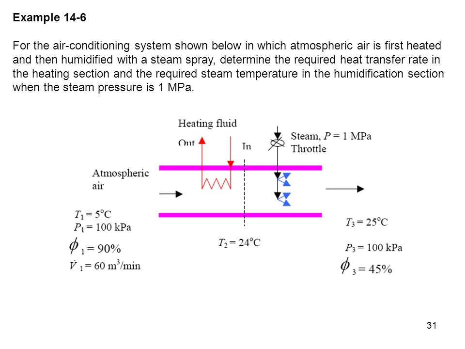 31 Example 14-6 For the air-conditioning system shown below in which atmospheric air is first heated and then humidified with a steam spray, determine