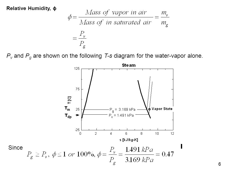 6 Relative Humidity, ϕ P v and P g are shown on the following T-s diagram for the water-vapor alone. Since