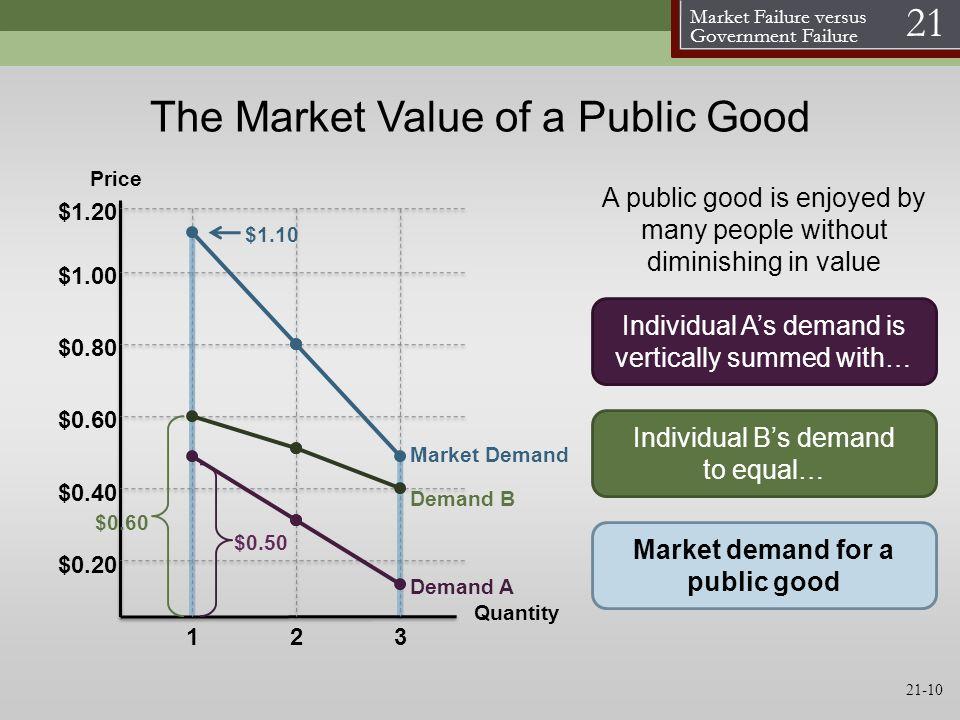 Market Failure versus Government Failure 21 21-10 The Market Value of a Public Good Price $0.20 Quantity $0.60 $0.80 $1.00 $0.40 132 $1.10 $1.20 Deman