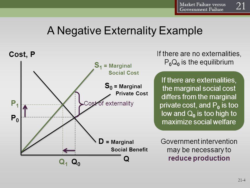 Market Failure versus Government Failure 21 21-4 A Negative Externality Example S 0 = Marginal Private Cost D = Marginal Social Benefit Cost, P Q S 1