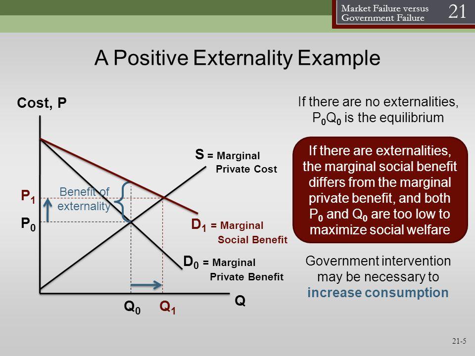 Market Failure versus Government Failure 21 21-5 A Positive Externality Example S = Marginal Private Cost D 0 = Marginal Private Benefit Cost, P Q P0P