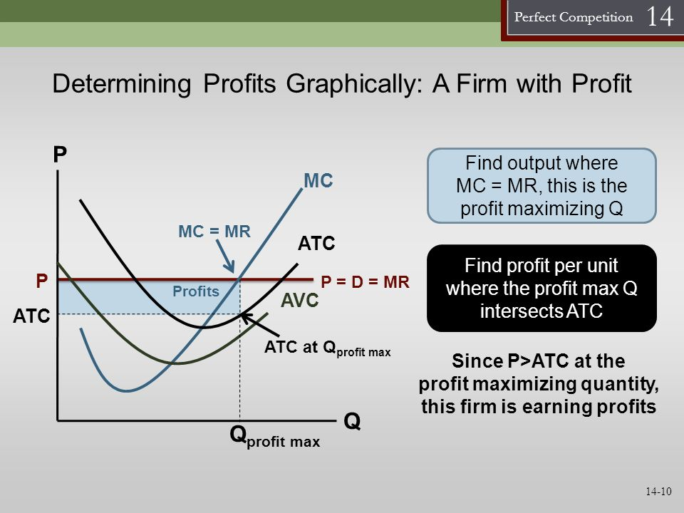Perfect Competition 14 Determining Profits Graphically: A Firm with Profit AVC MC Q P ATC Find output where MC = MR, this is the profit maximizing Q P