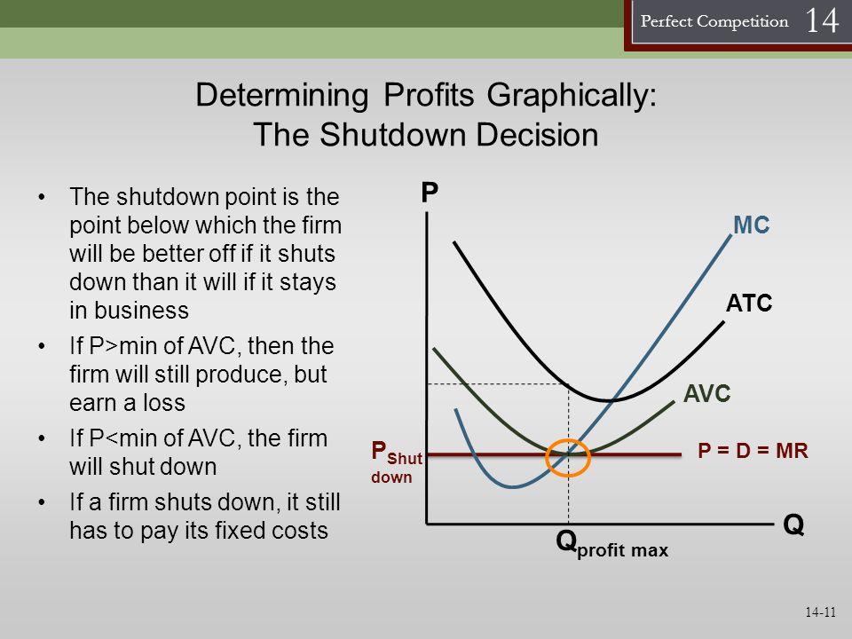 Perfect Competition 14 Determining Profits Graphically: The Shutdown Decision AVC MC Q P ATC Q profit max P Shut down P = D = MR The shutdown point is