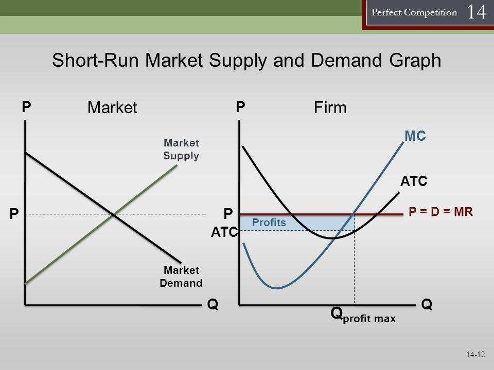 Perfect Competition 14 ATC Profits Short-Run Market Supply and Demand Graph P Q Market Supply P Market Demand P Q P P = D = MR MC ATC Q profit max Mar