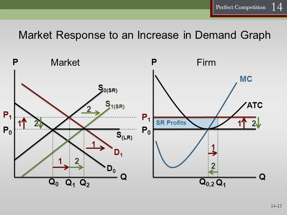 Perfect Competition 14 SR Profits Market Response to an Increase in Demand Graph P Q S 0(SR) P0P0 D0D0 P Q P0P0 MC ATC Q 0,2 MarketFirm S 1(SR) D1D1 P