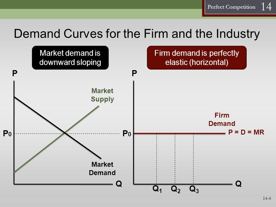 Perfect Competition 14 SR Profits Market Response to an Increase in Demand Graph P Q S 0(SR) P0P0 D0D0 P Q P0P0 MC ATC Q 0,2 MarketFirm S 1(SR) D1D1 P1P1 1 P1P1 11 Q1Q1 2 22 Q0Q0 Q1Q1 Q2Q2 1 1 2 2 S (LR) 14-15